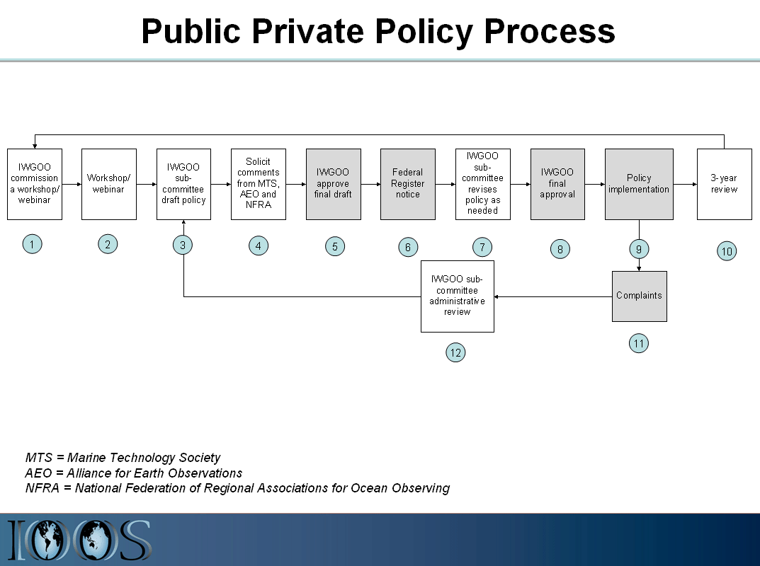 Public Private Policy Process